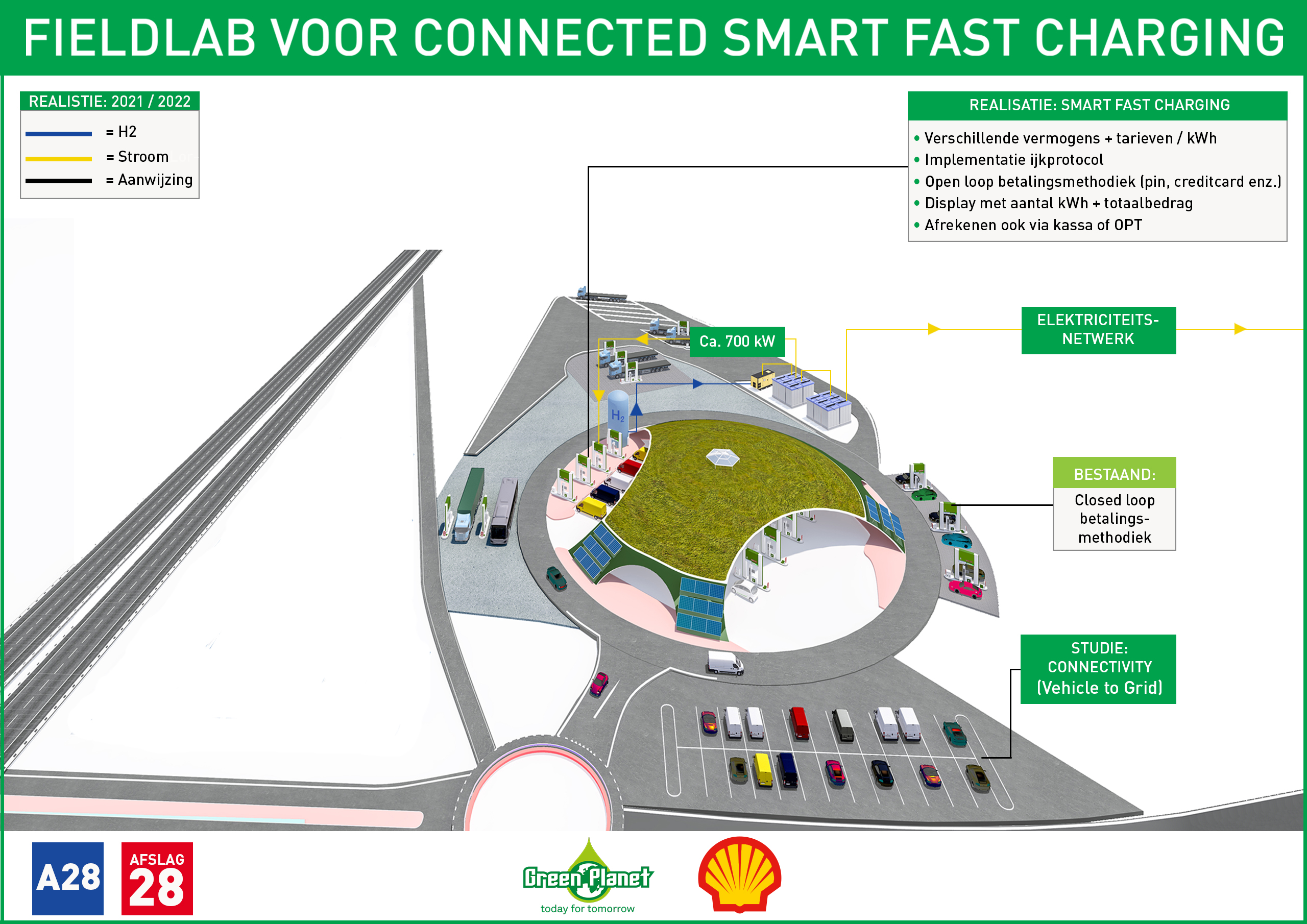 Fieldlab for Connected Smart Fast Charging